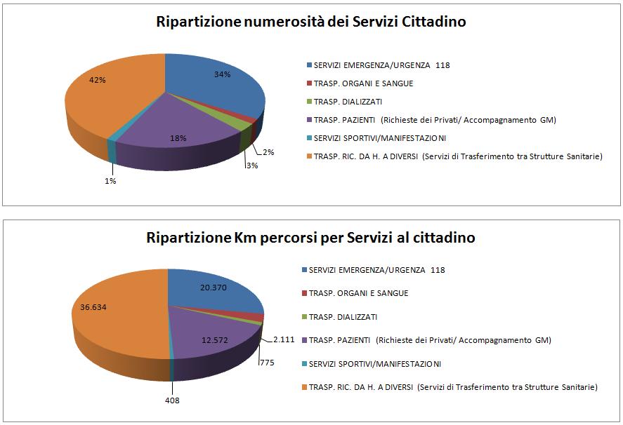 2014 statistiche 2014 - grafici