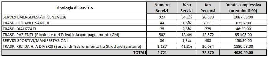2014 - statistiche annuali